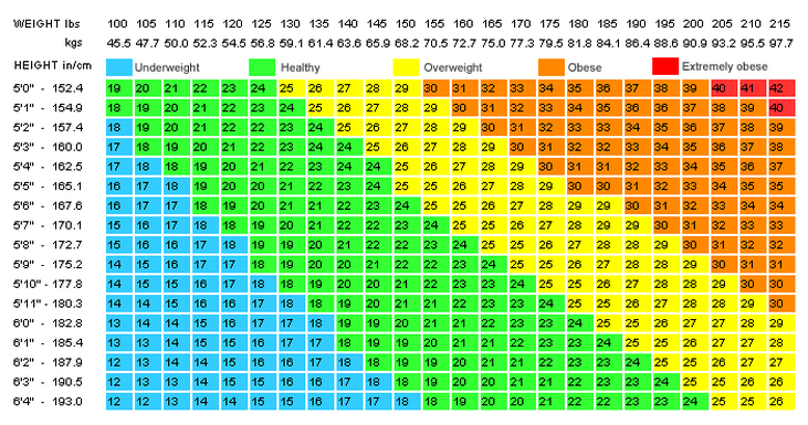 bmi stands for body mass index and the chart is used by taking height and weight measurements